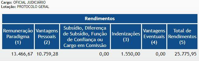 concurso TJM MG - salários