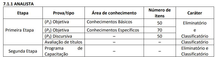 etapas do concurso Bacen - Analista