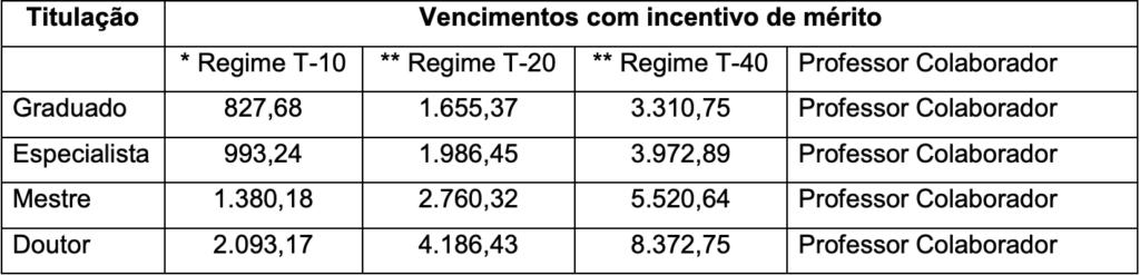Concurso UNESPAR PR: cargos e salários