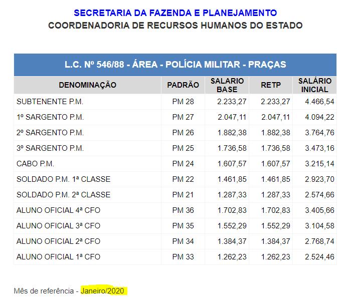salário PM SP 2020 Soldado