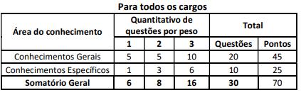 Concurso Bahia: prova objetiva