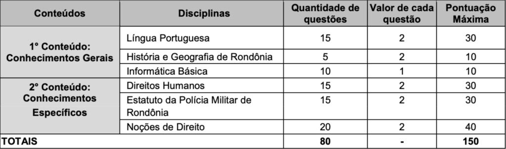 disciplinas concurso pm ro