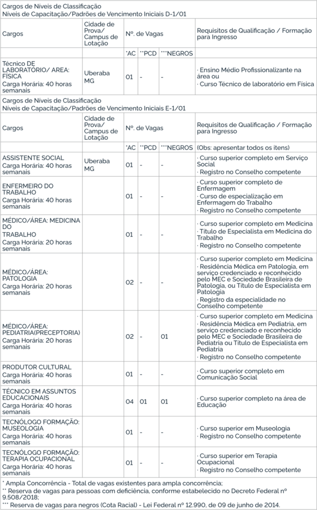Concurso UFTM: edital publicado; 18 vagas e até R$ 4,1 mil iniciais