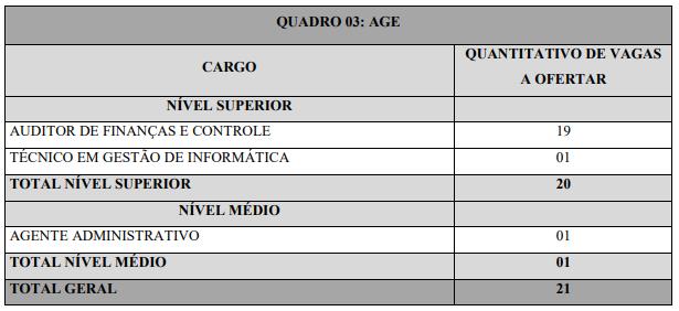 Concurso AGE PA: cargos e vagas