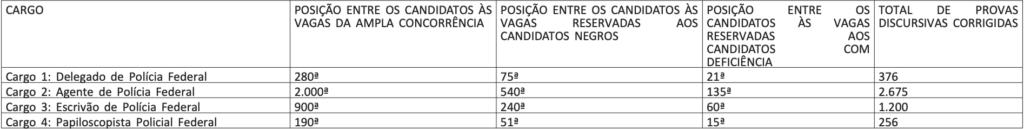 CANDIDATOS APROVADOS NO CONCURSO PF DISCURSIVAS
