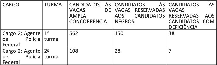 CURSO DE FORMAÇÃO PROFISSIONAL POLÍCIA FEDERAL