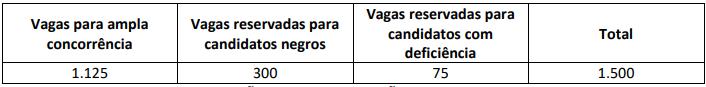 Concurso PRF: distribuição das vagas