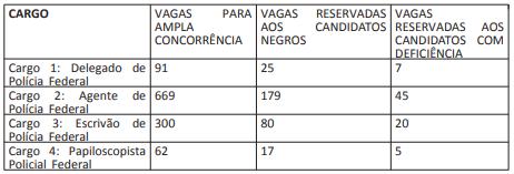 Concurso PF: distribuição das vagas
