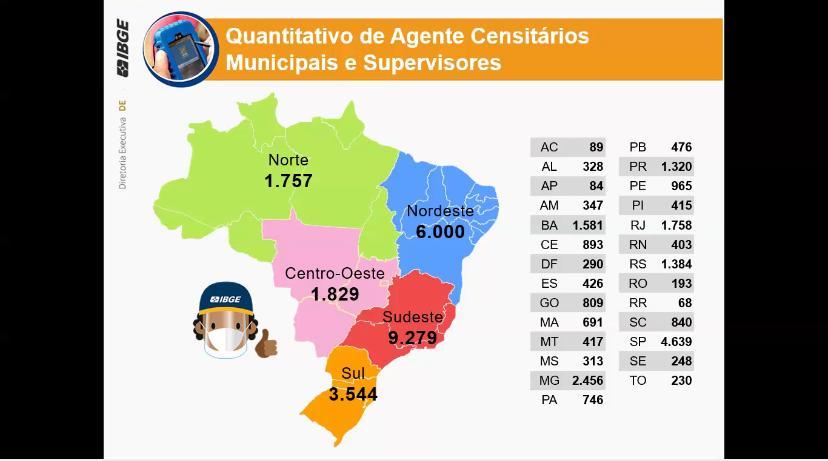 Distribuição das vagas IBGE