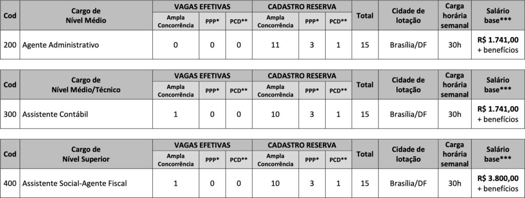 Concurso CRESS DF: cargos e vagas e salários