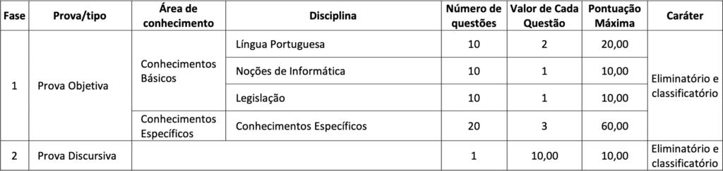 Concurso CRESS DF: disciplinas