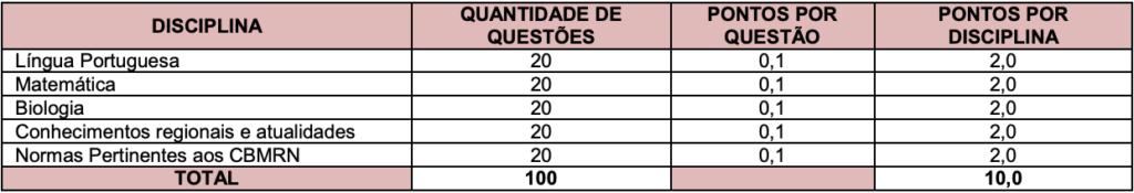 DISCIPLINAS CONCURSO BOMBEIRO RN