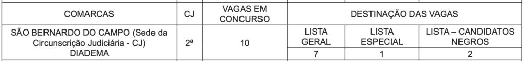 Vagas do TJ SP - São Bernardo do Campo